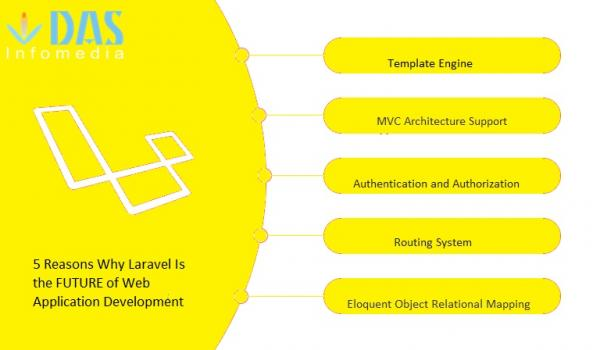 what is the importance of Hire dedicated Laravel development??